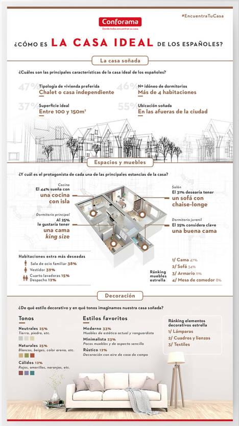 Infografía de Conforama sobre la vivienda soñada por los españoles